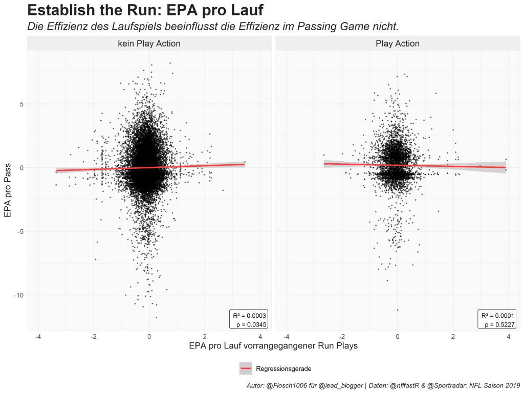 EPA pro Pass in Abhängigkeit von EPA pro Lauf