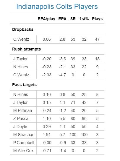 Colts EPA