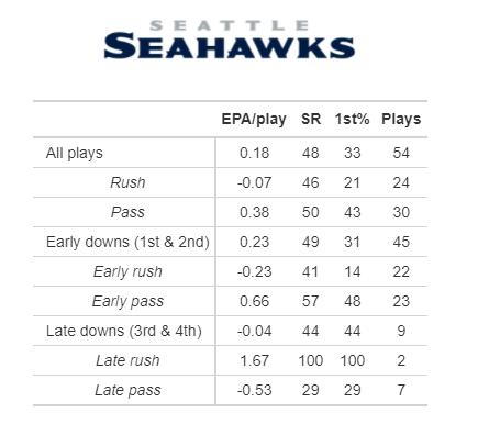 Seahawks EPA